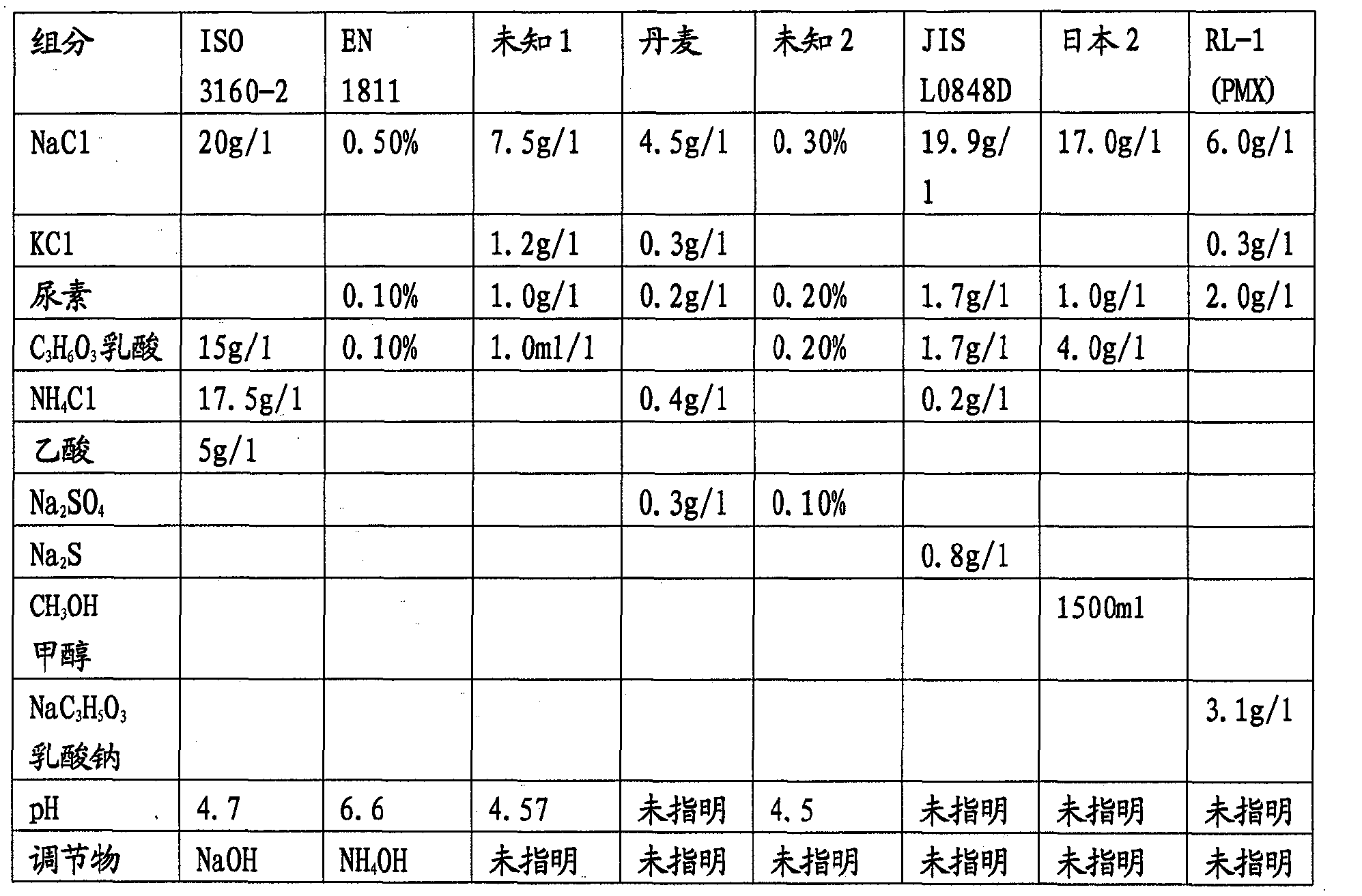 Figure CN101479207BD00121