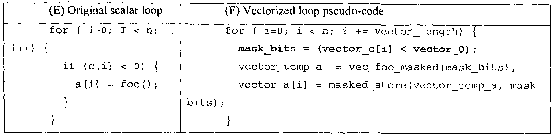 WO2012134322A1 - Vectorization of scalar functions including