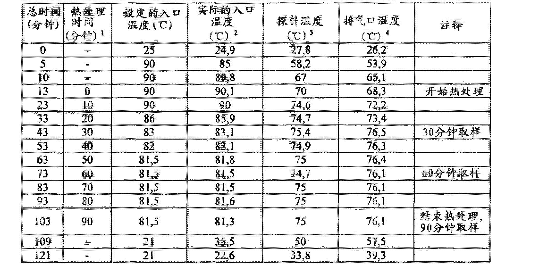 Figure CN102688241AD00842