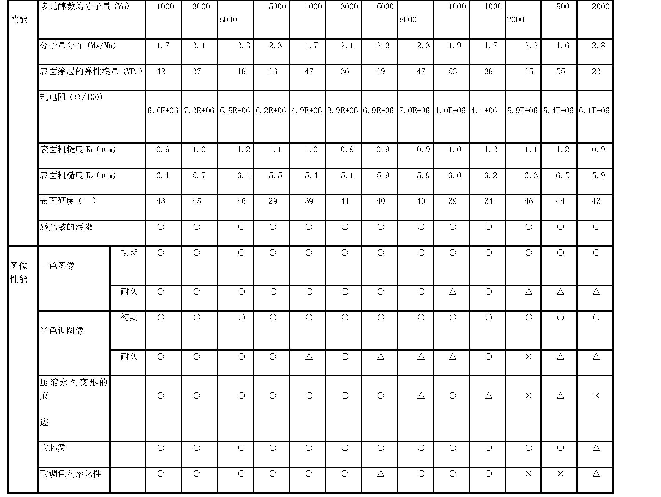 Figure CN1963685BD00201