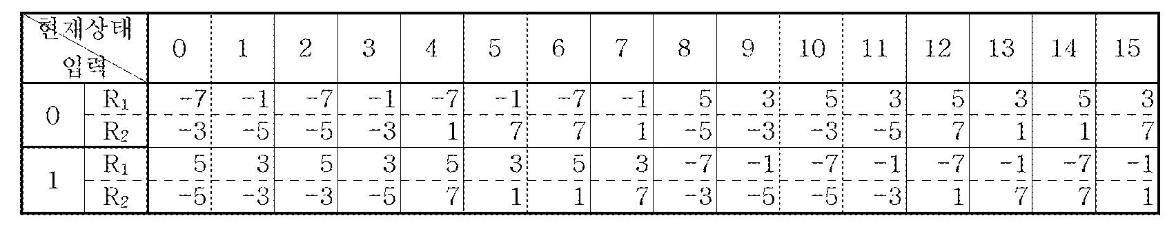 Figure 112005051695892-pat00039