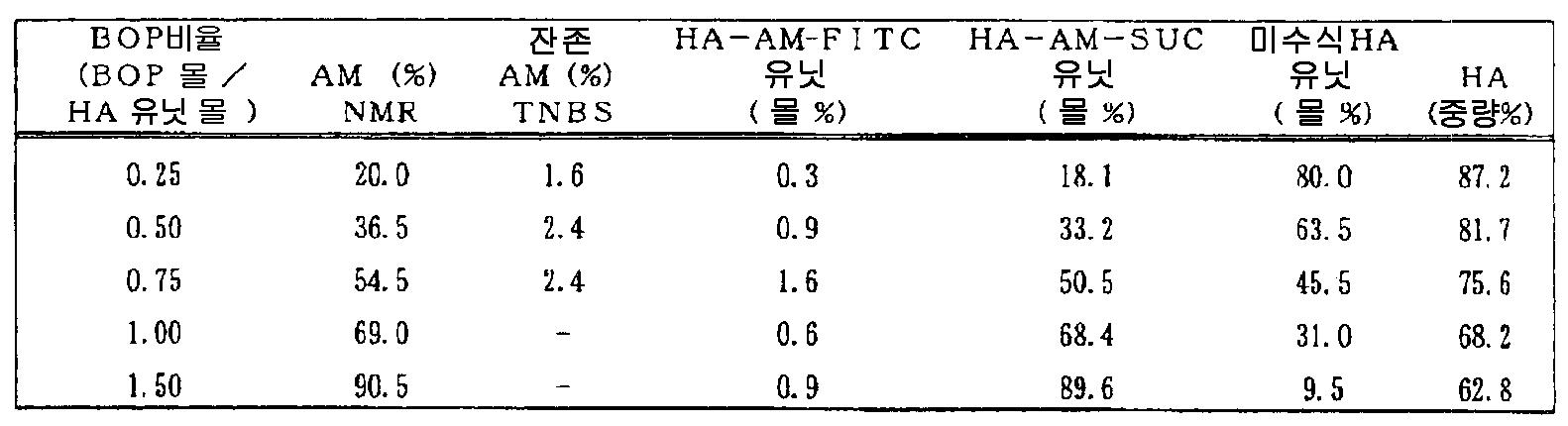 Figure 112007026780903-PCT00022