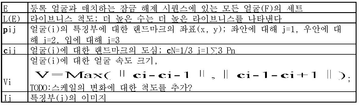 Figure 112013057453316-pat00005
