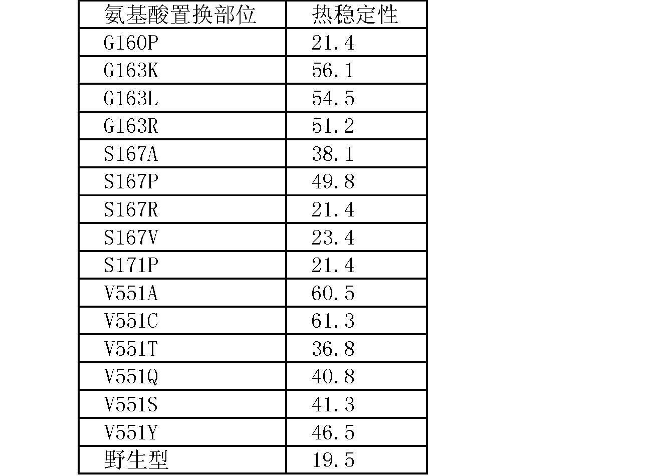 Figure CN101535476BD00191