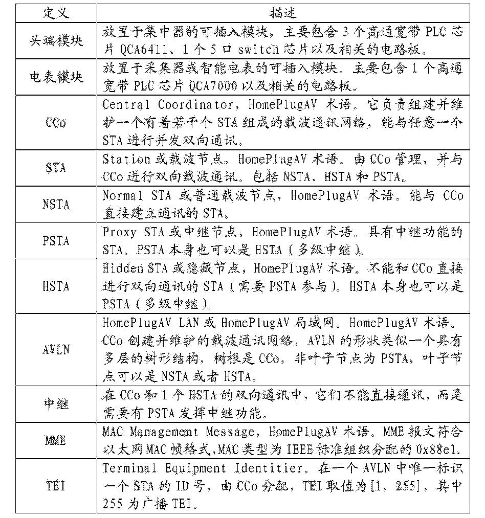 Figure CN106297258AD00061