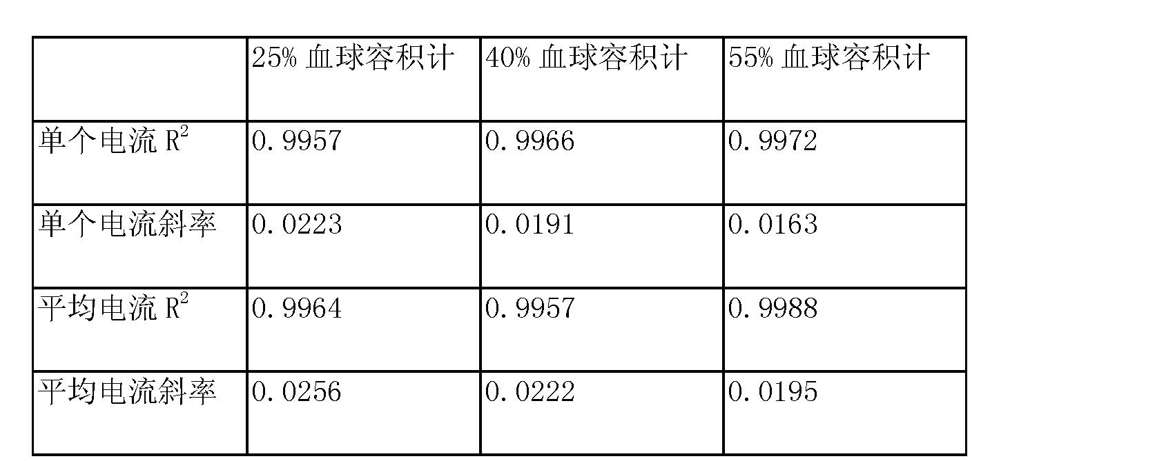 Figure CN102089650BD00291