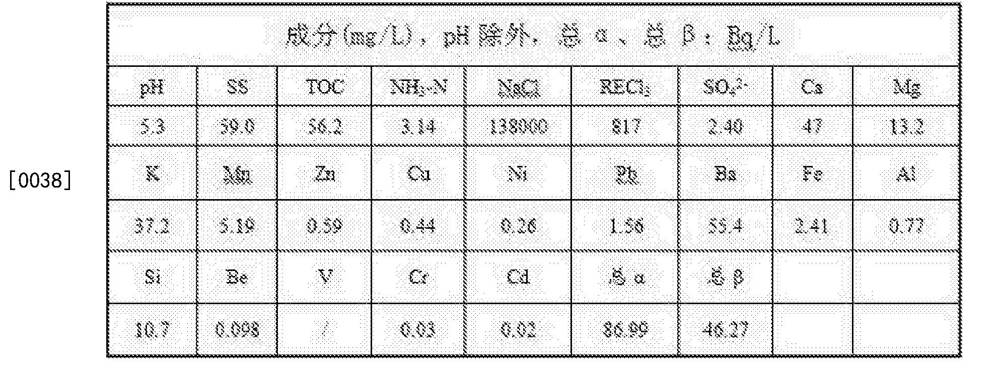 Figure CN104591459BD00051