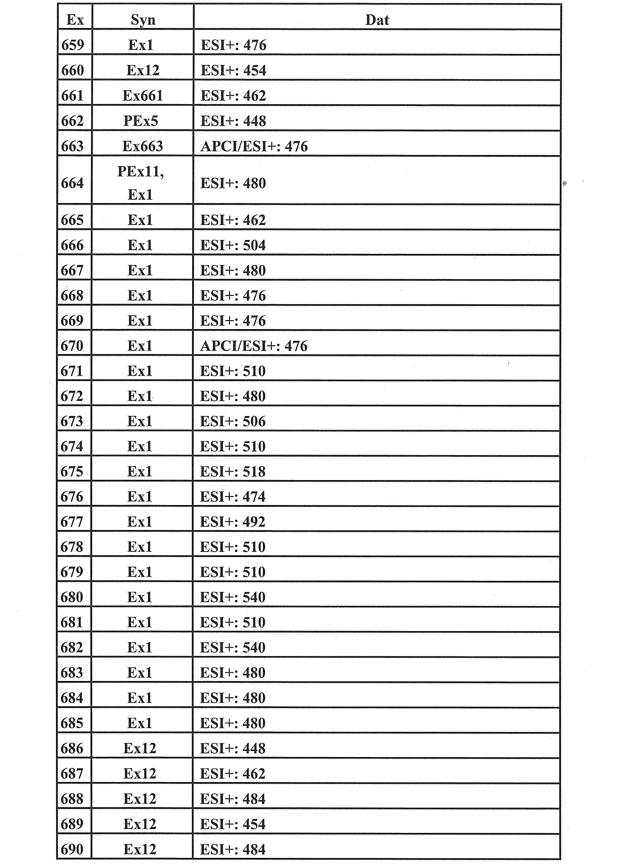 Figure JPOXMLDOC01-appb-T000151