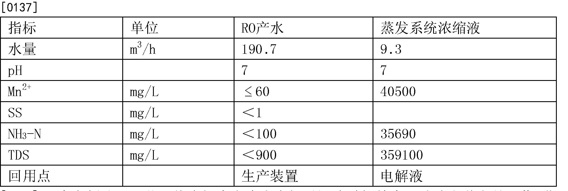 Figure CN104176857BD00142