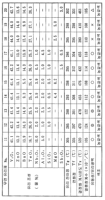 Figure 112012058670755-pct00002