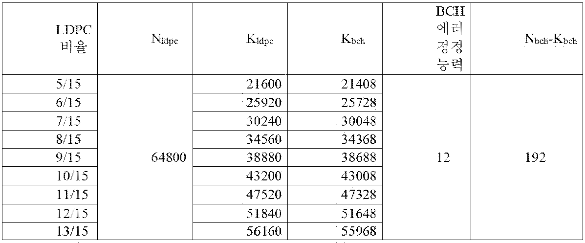 Figure PCTKR2015008875-appb-T000028