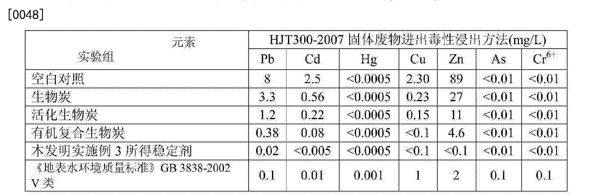 Figure CN104592999BD00061