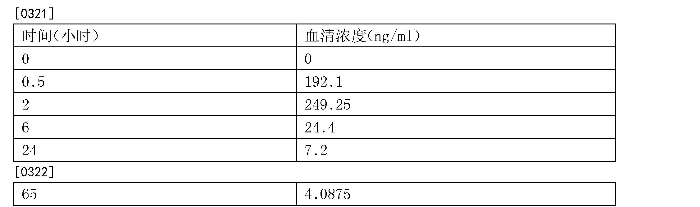 Figure CN102971037BD00312