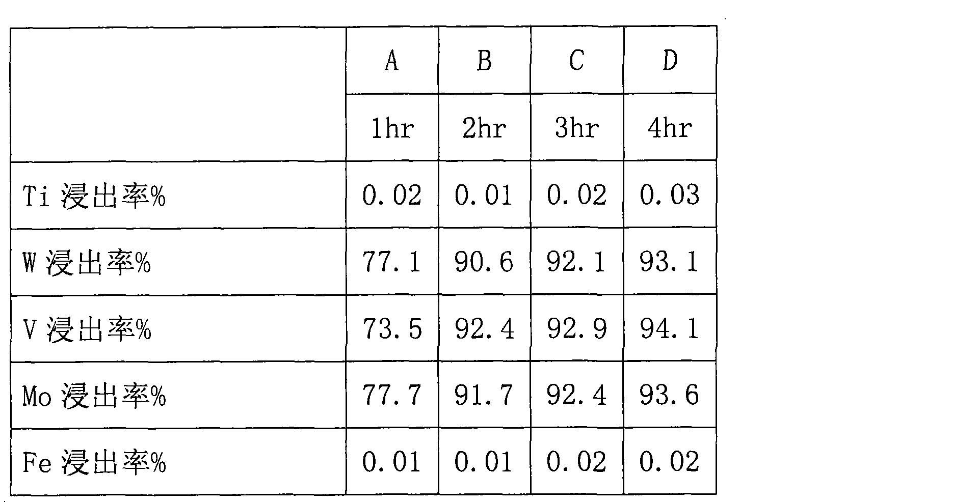 Figure CN103160690AD00052