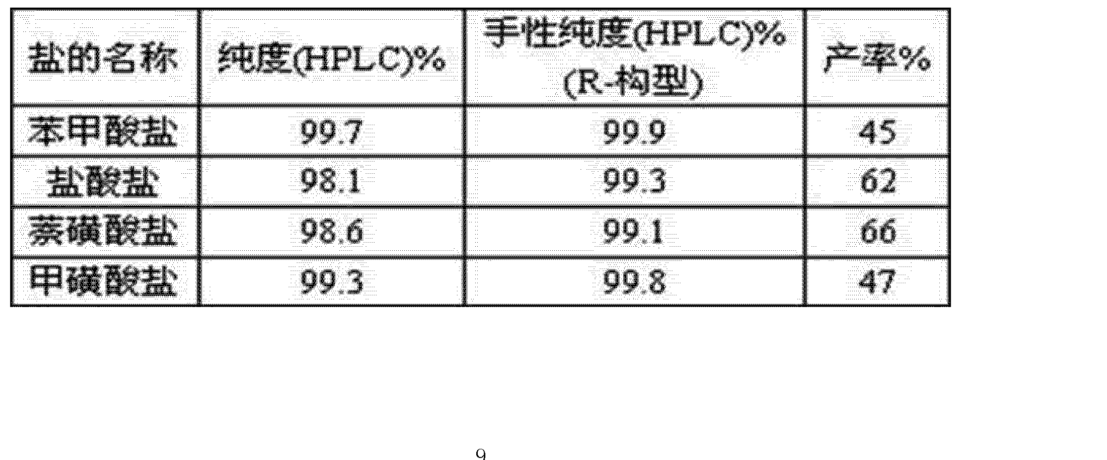 Figure CN103923058AD00091