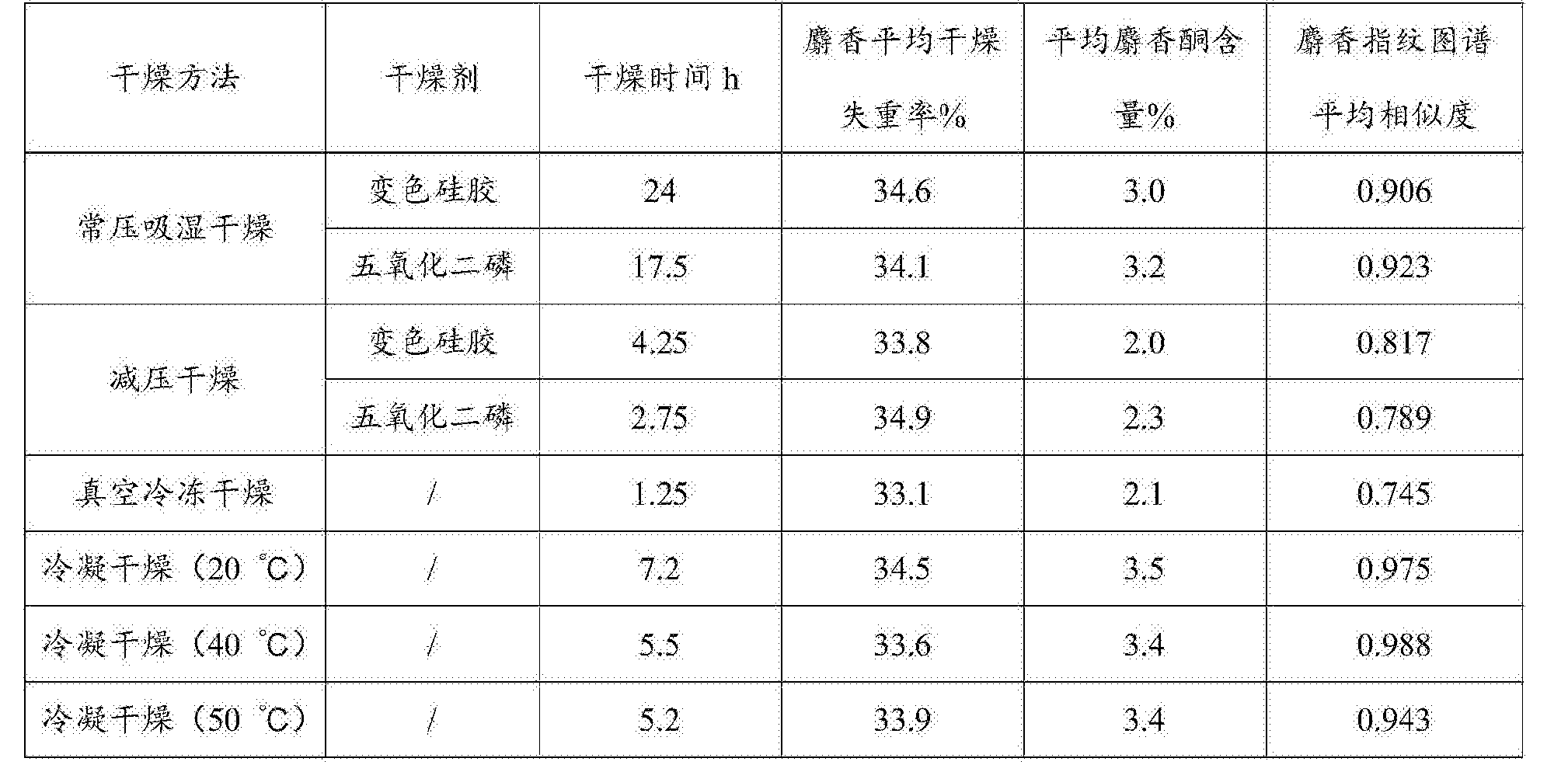 Figure CN107702520AD00071
