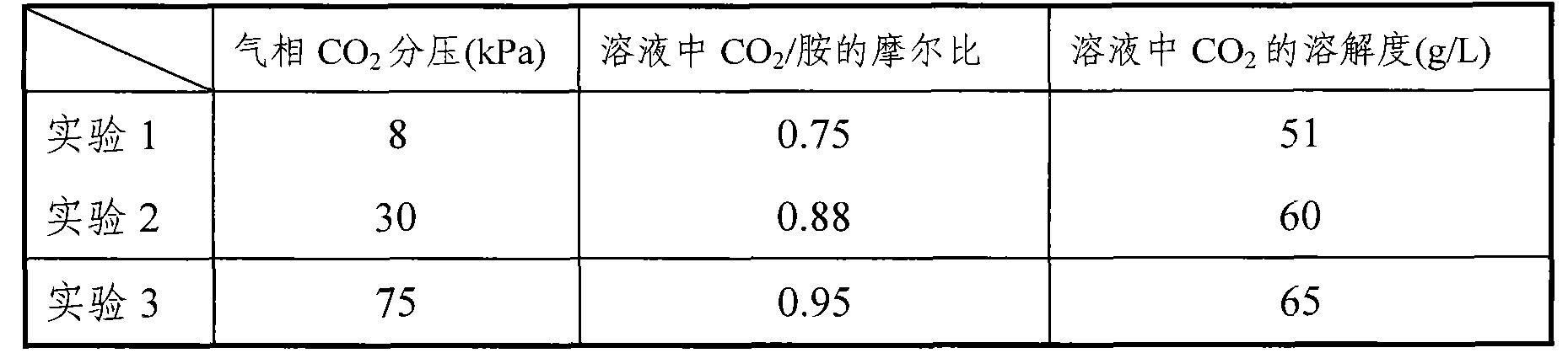 Figure CN101804286BD00061