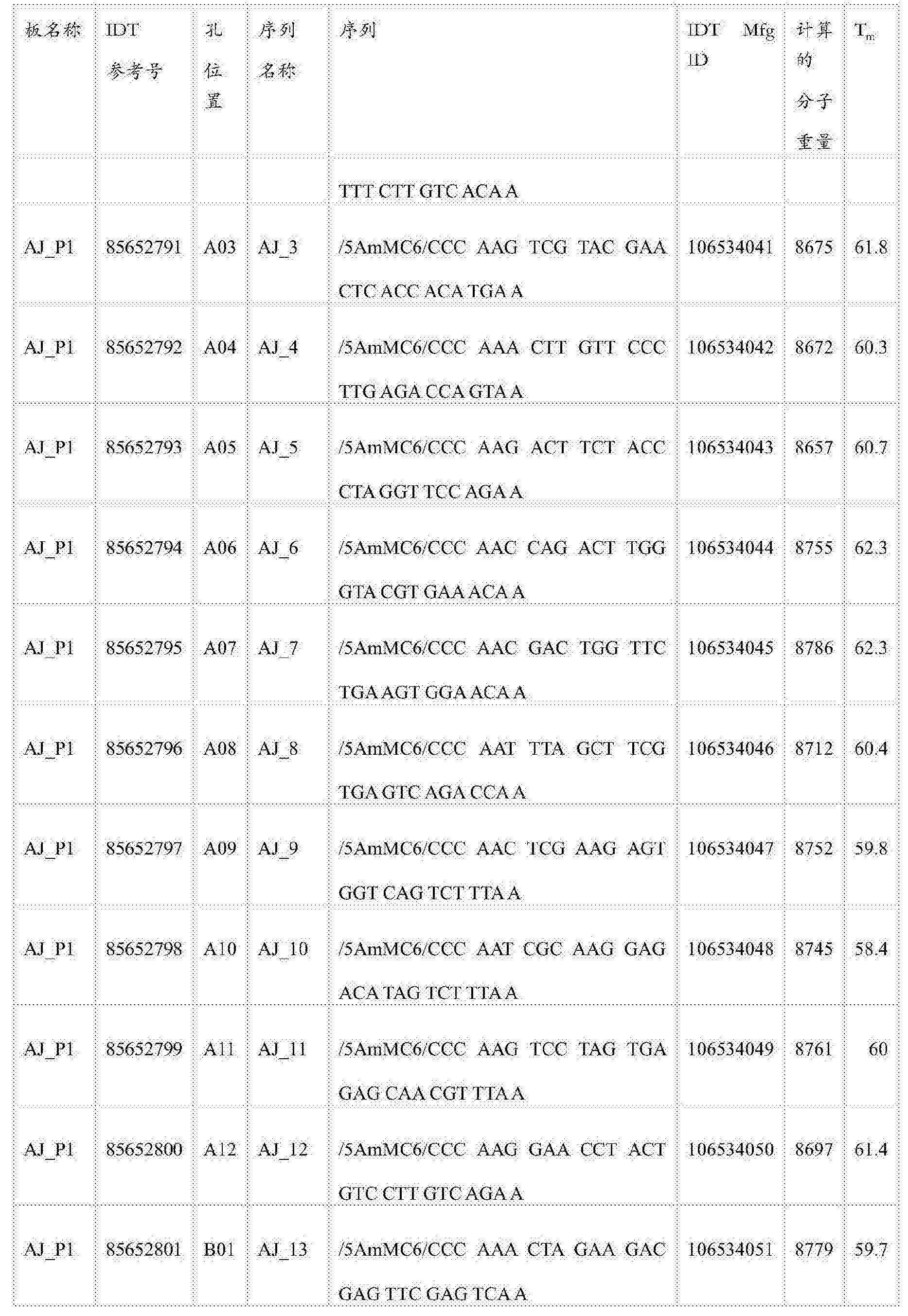 Figure CN105745528AD00331