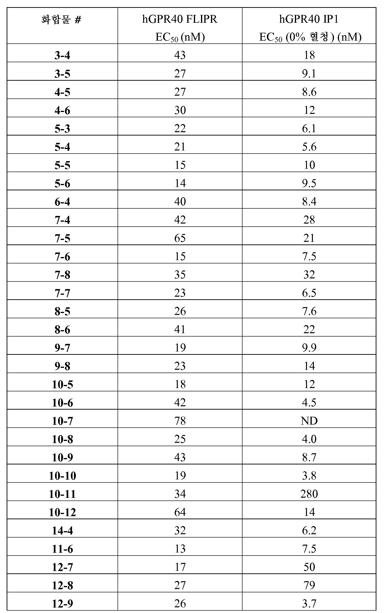 Figure pct00423