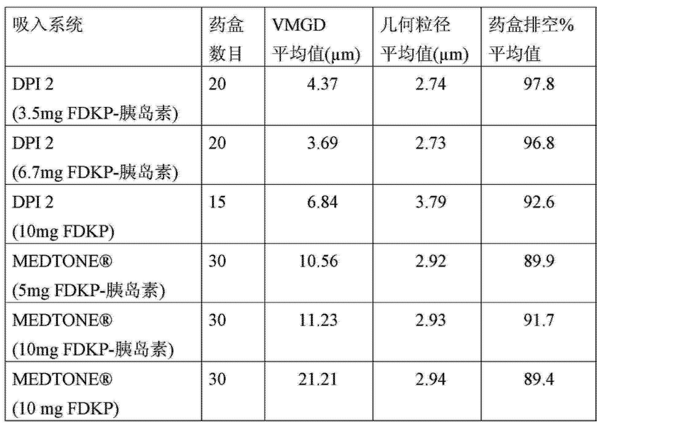 Figure CN102985125AD00411