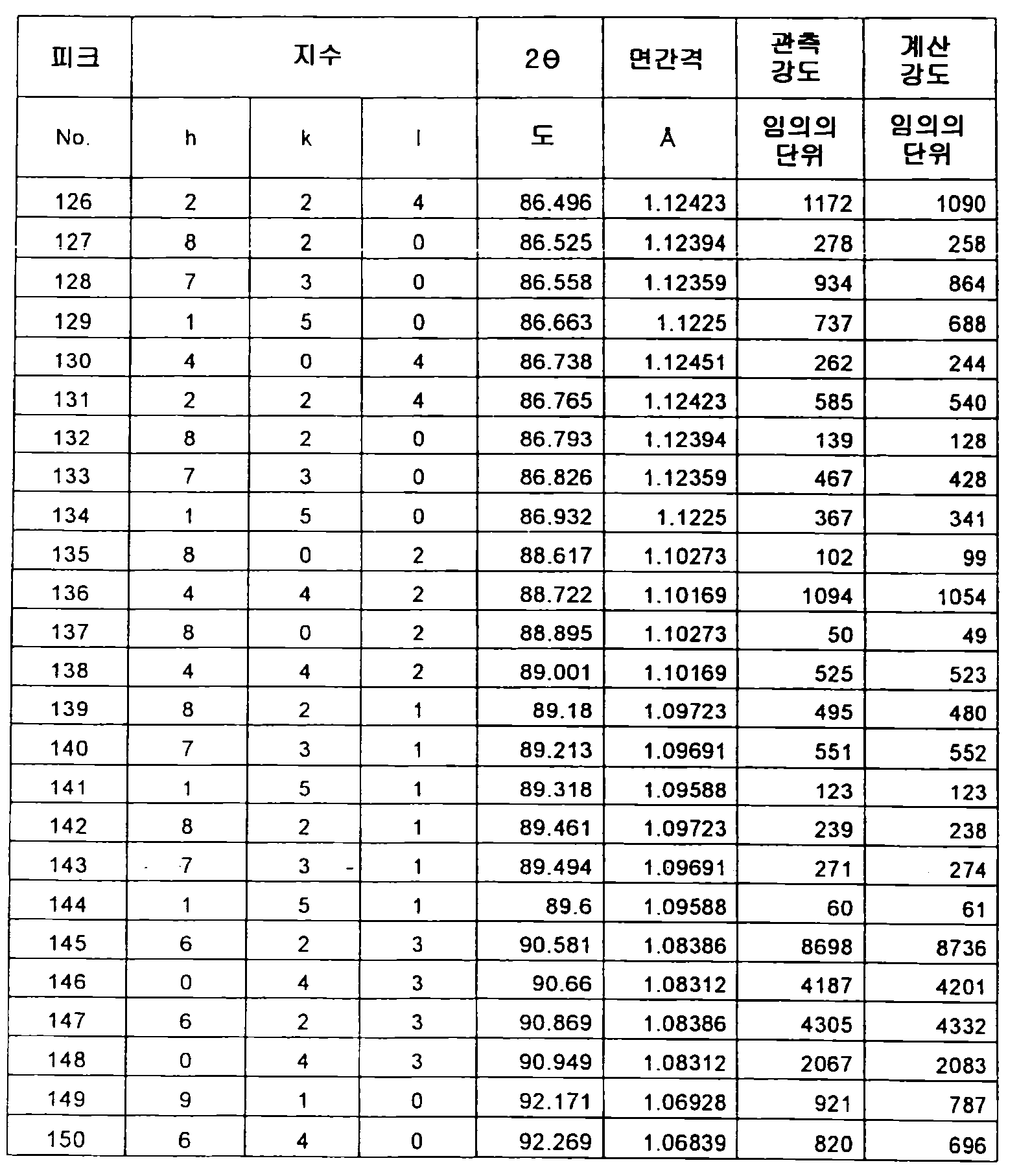 Figure 112012500366502-pct00056