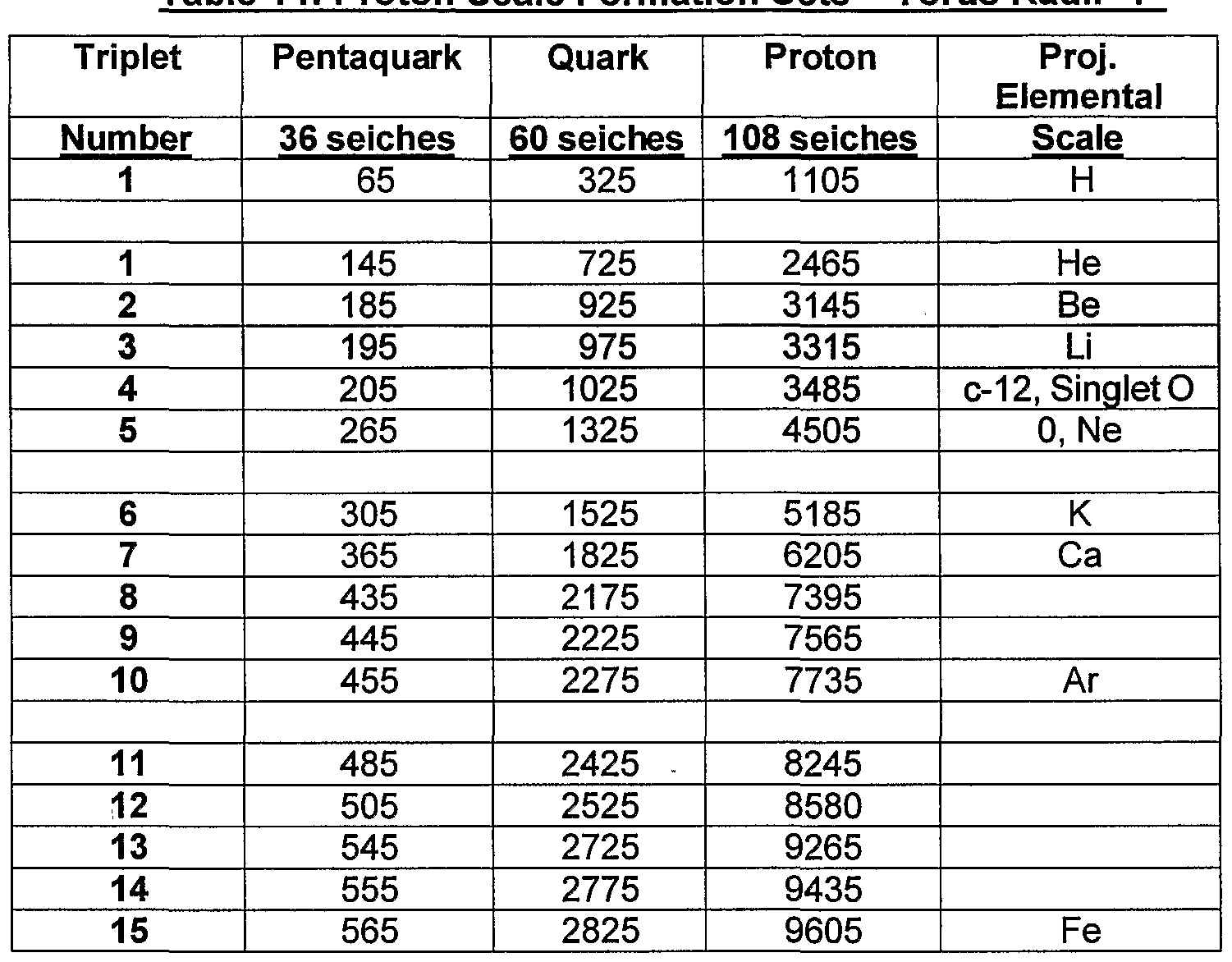 WO2004034030A2 - An axial atomic model for determination of