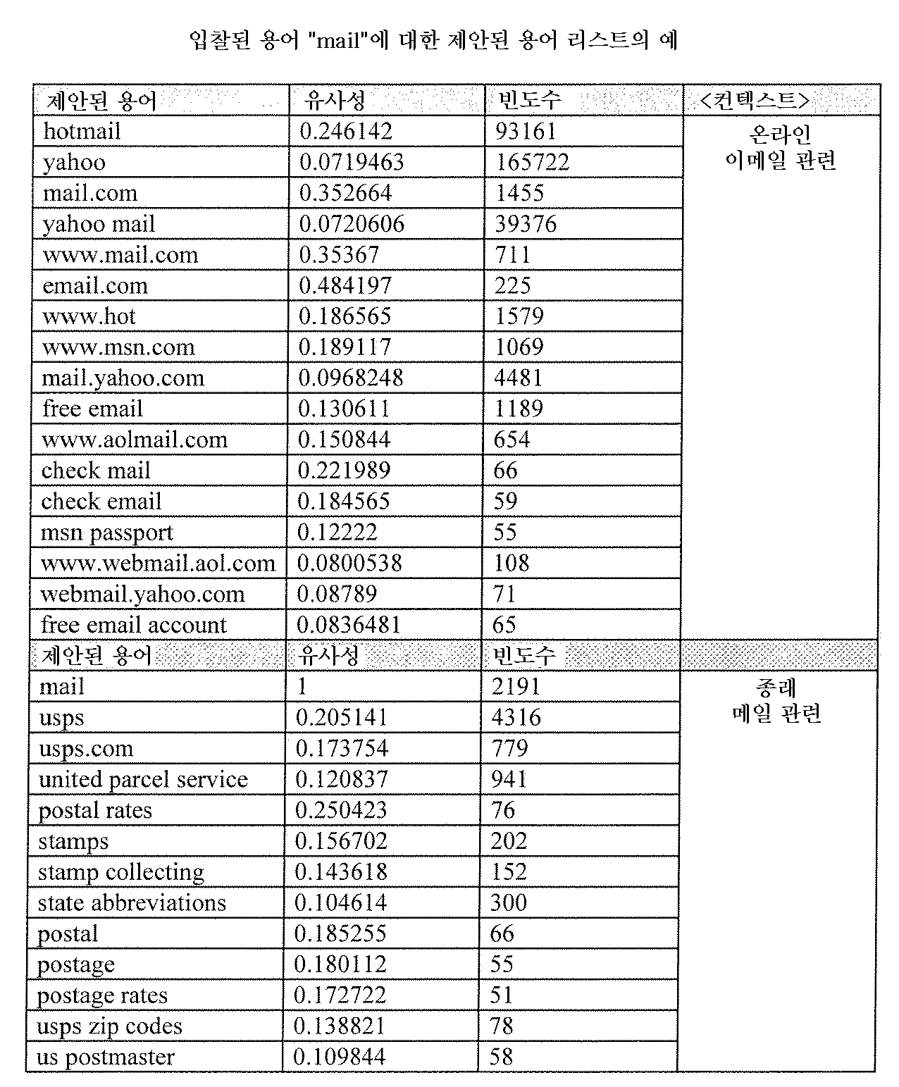Figure 112005019742147-pat00003