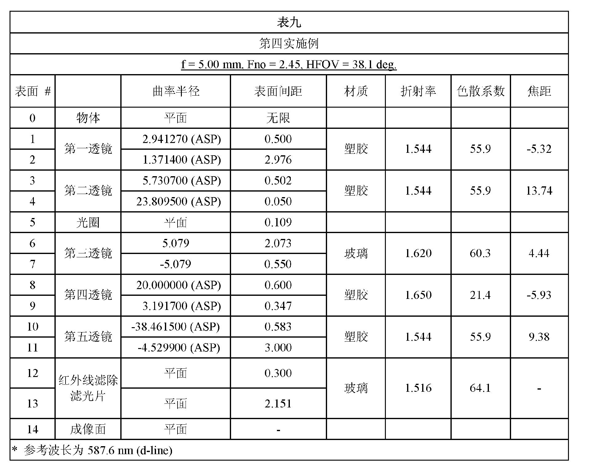 Figure CN102809803BD00161