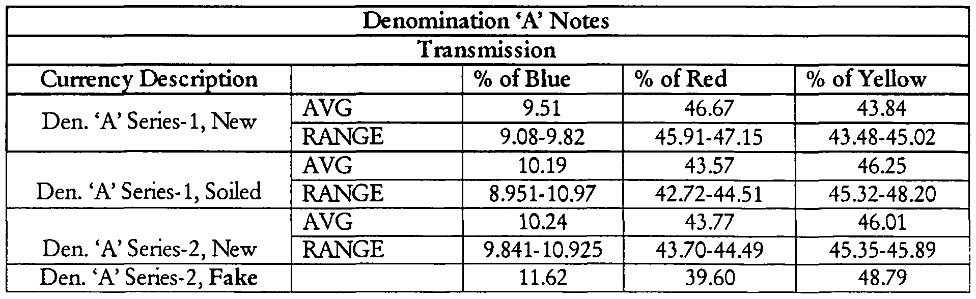 WO2005086099A1 - Improved fake currency detector using integrated