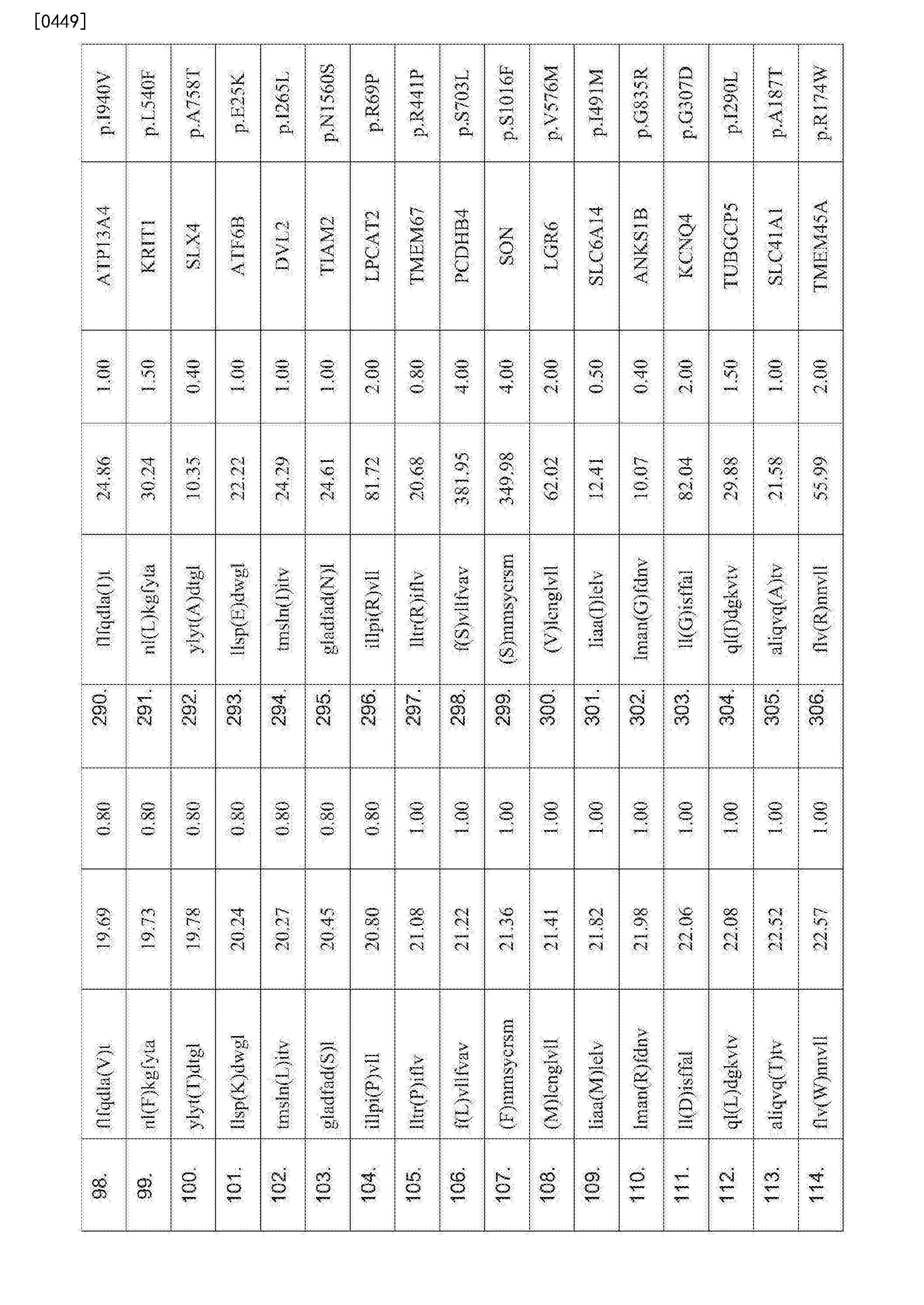 Figure CN107847572AD00761
