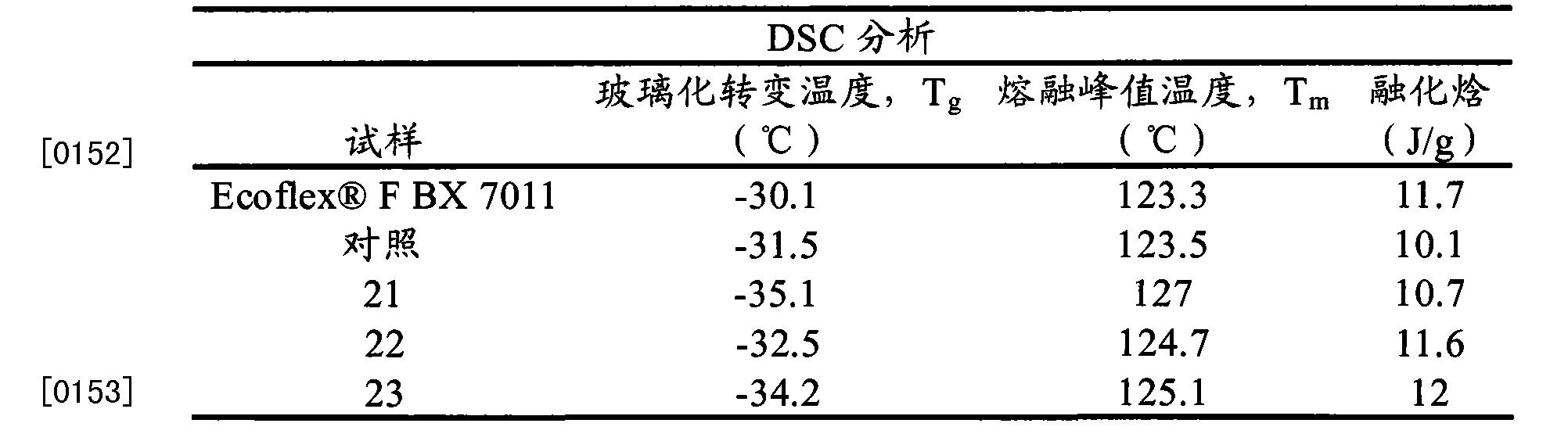 Figure CN101784711BD00232