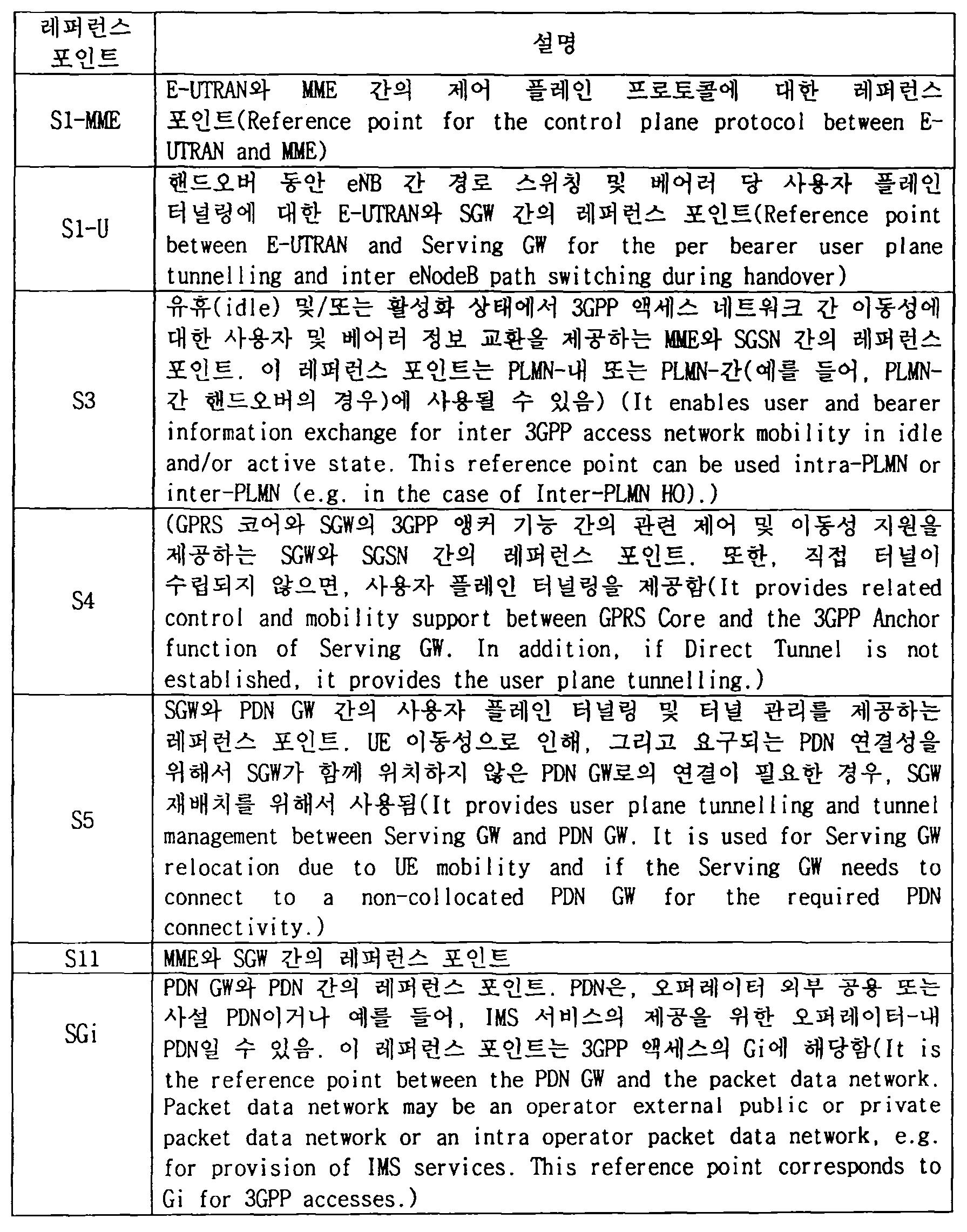 Figure 112013105058412-pct00001