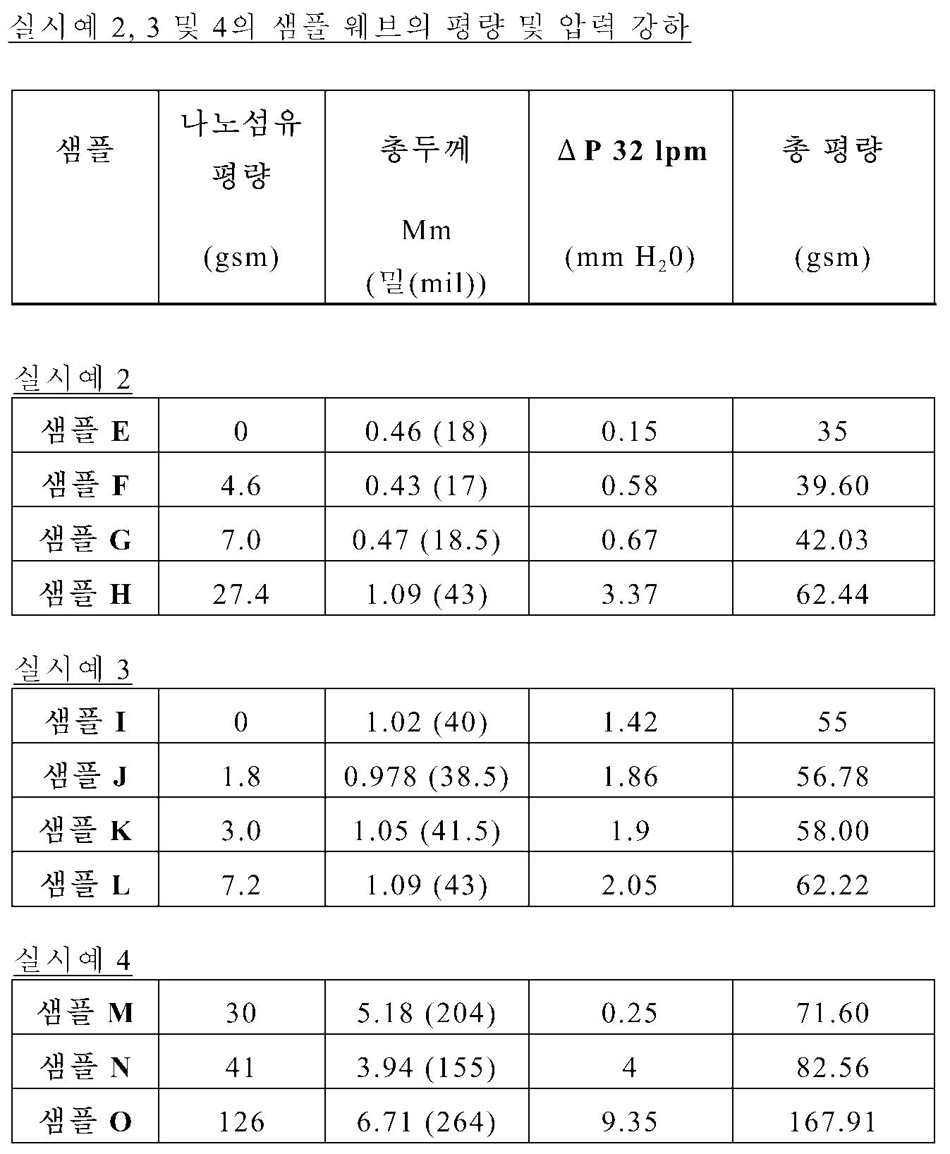 Figure 112008027581162-pct00001