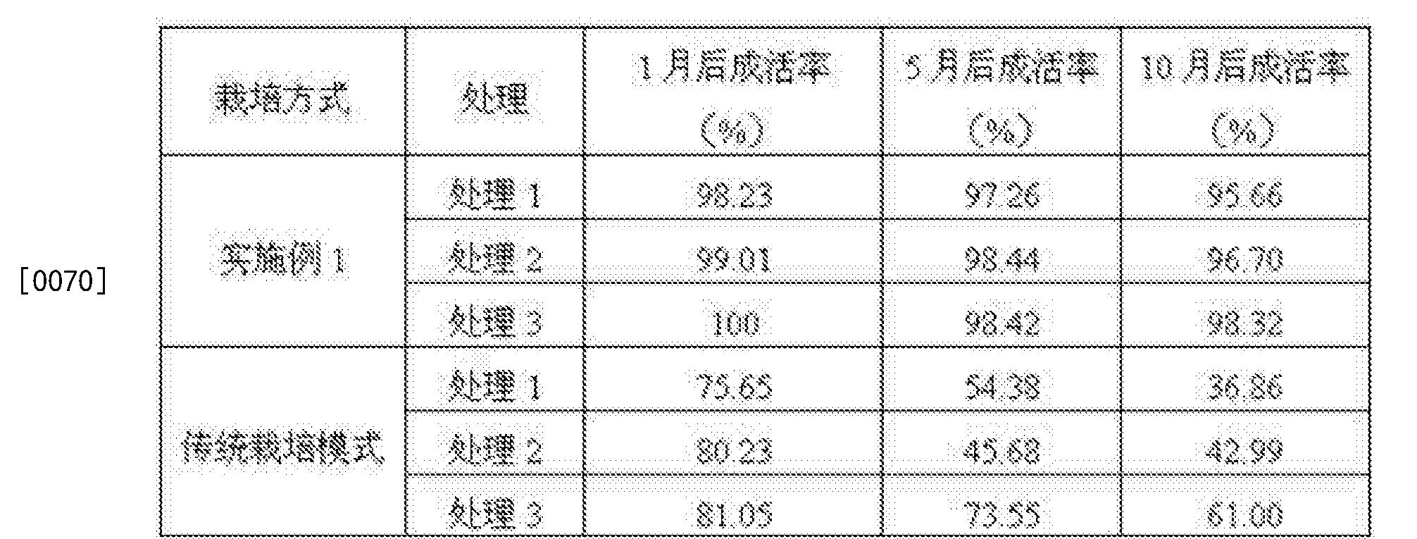 Figure CN104303966BD00092