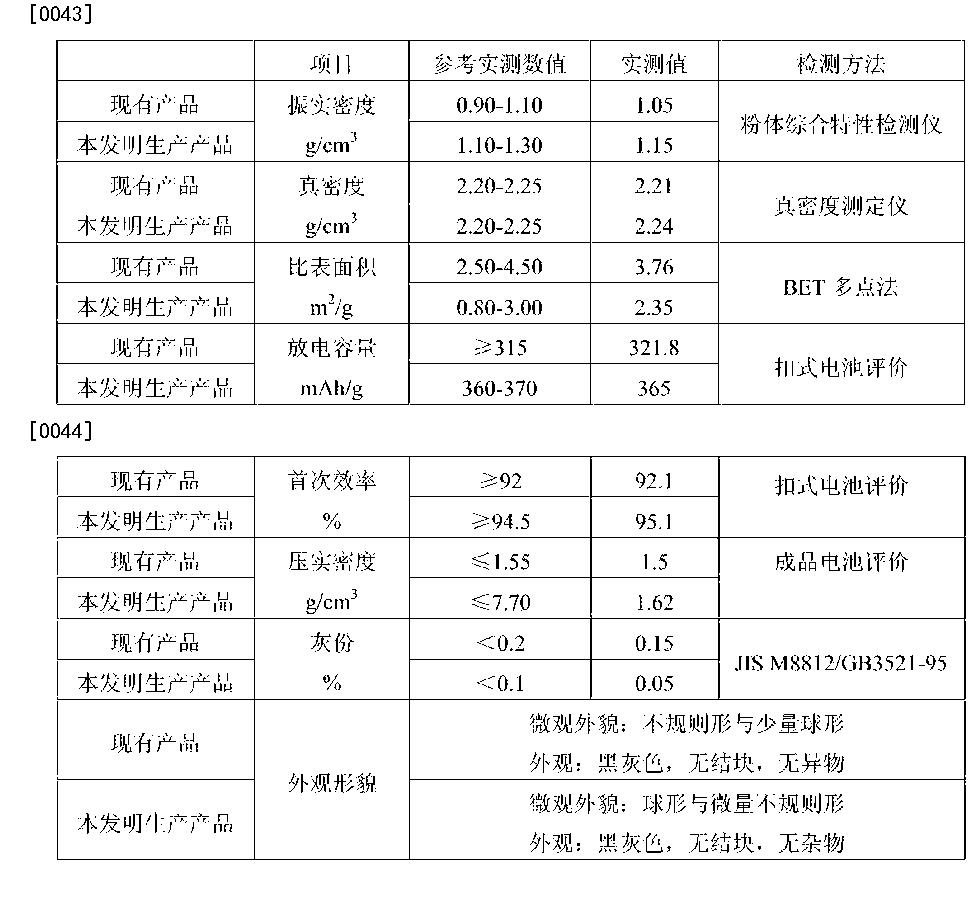 Figure CN106000268AD00071