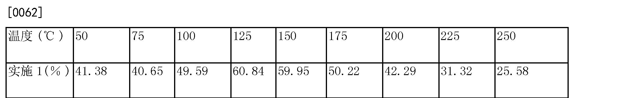 Figure CN104495837AD00082