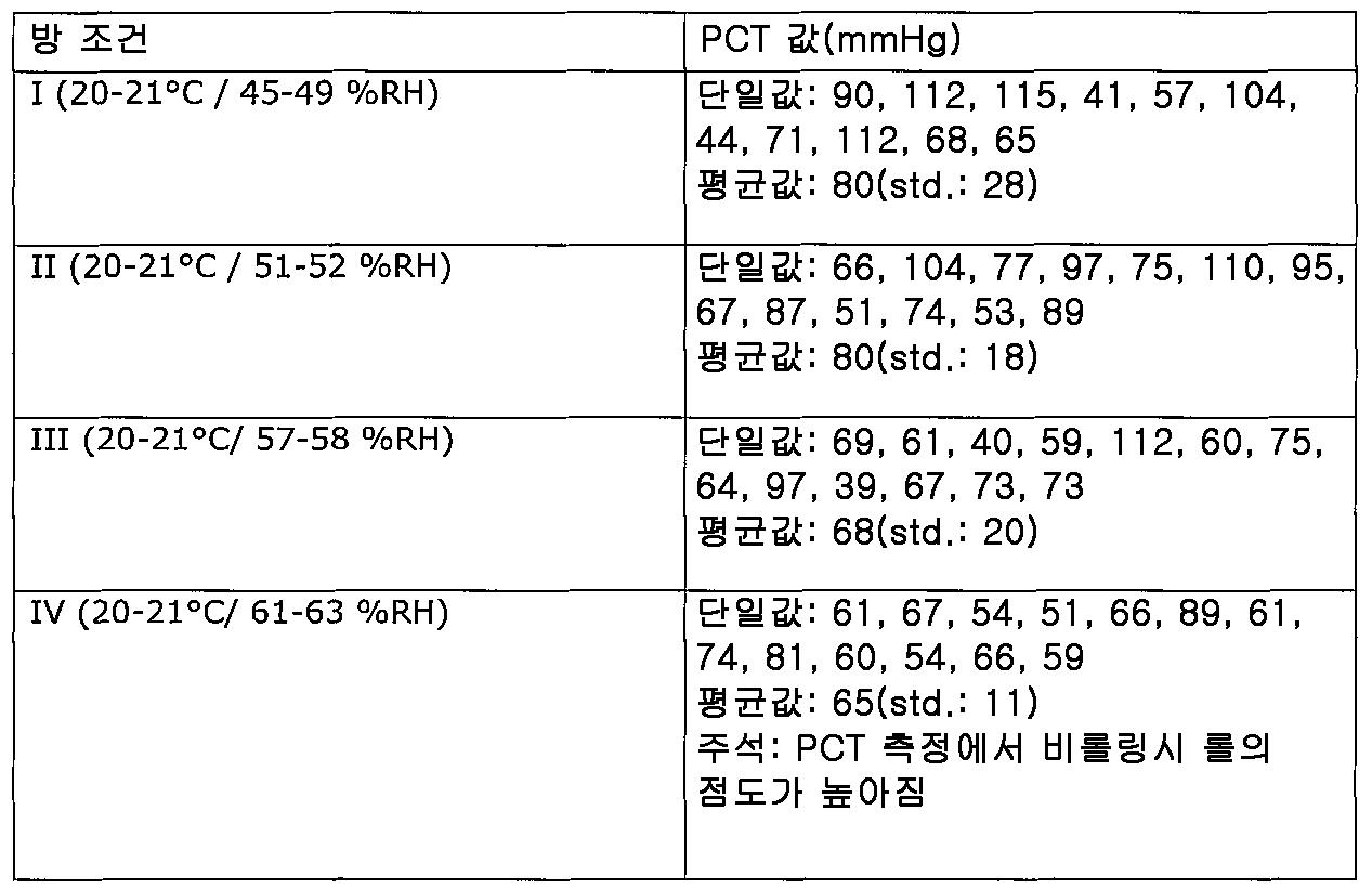 Figure 112013115335703-pct00009