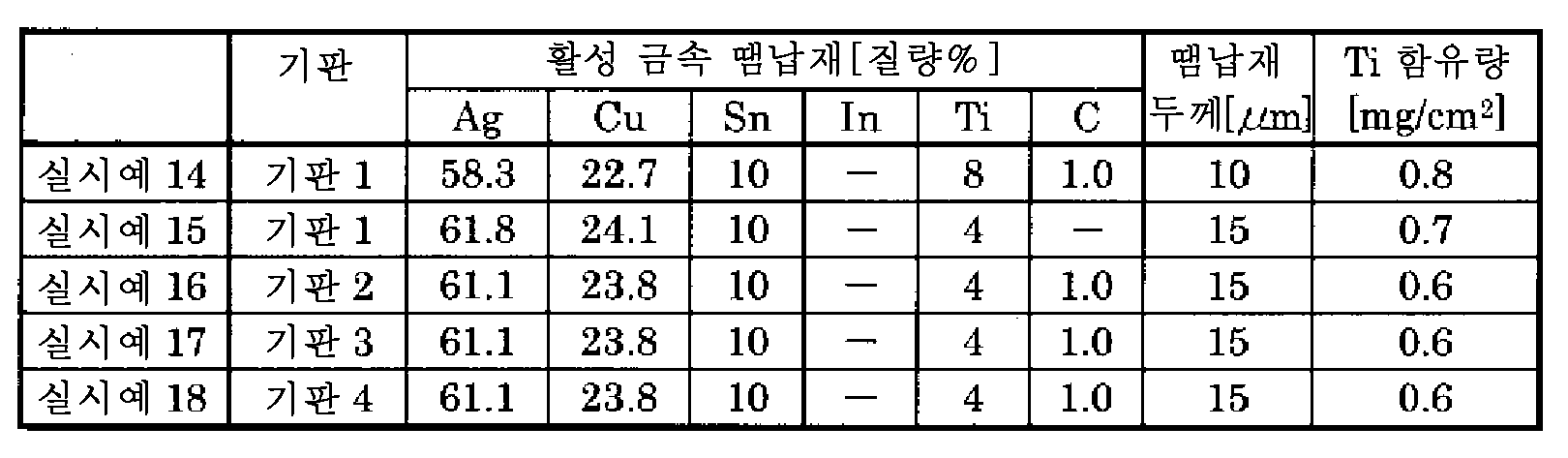 Figure 112014066715363-pct00005