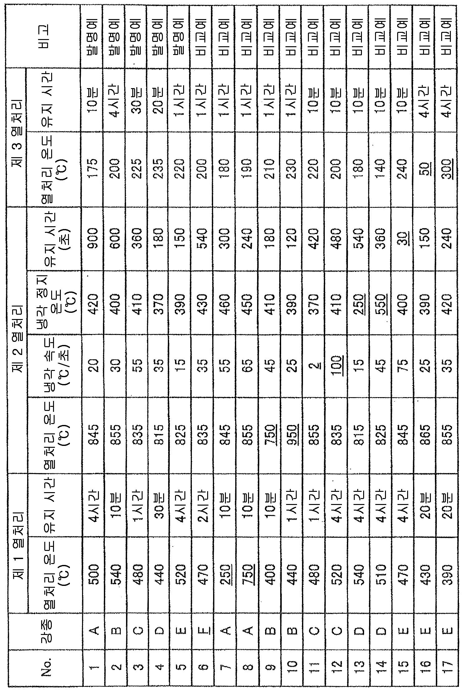 Figure 112015033296306-pct00002