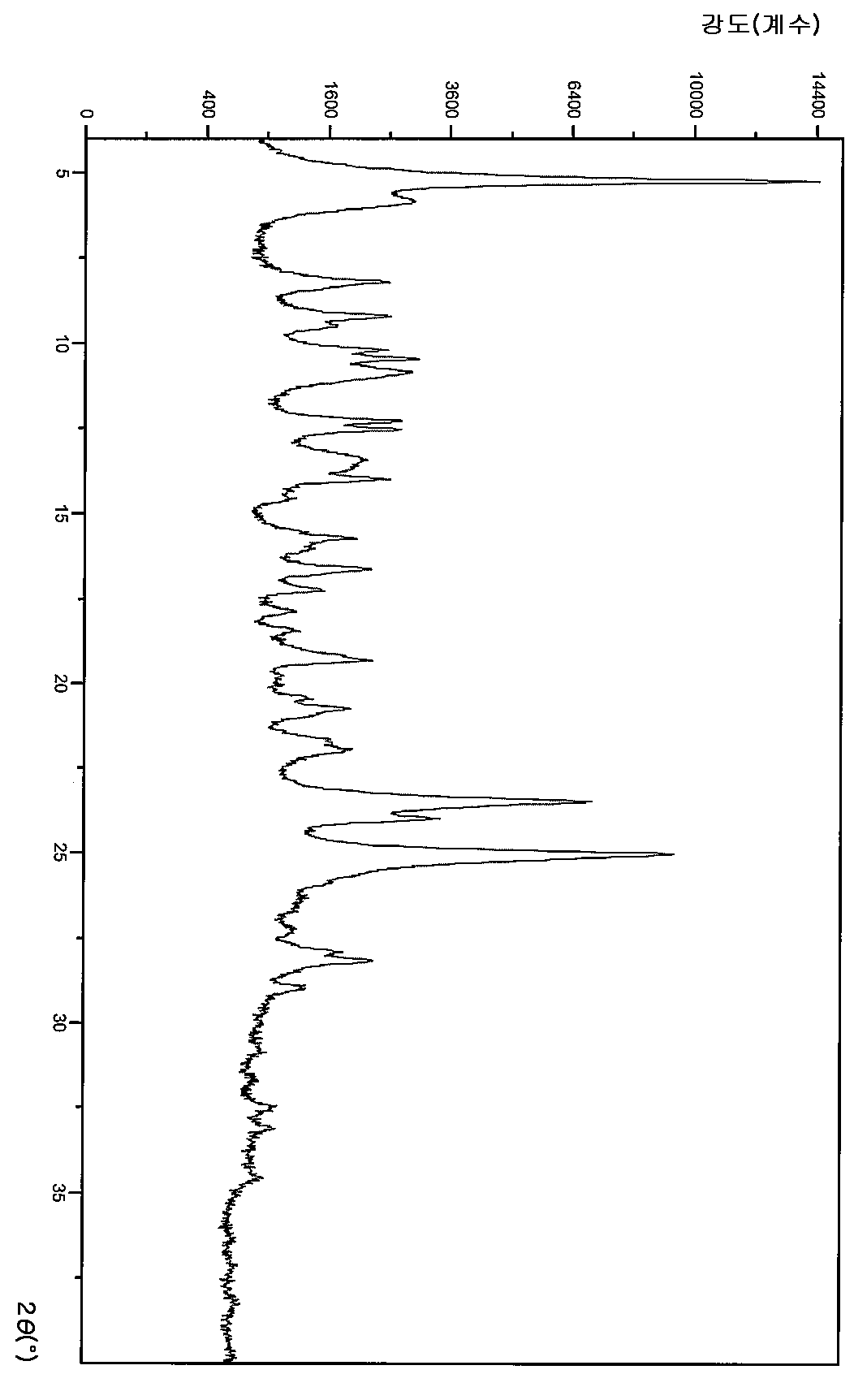Figure 112013063631513-pct00053