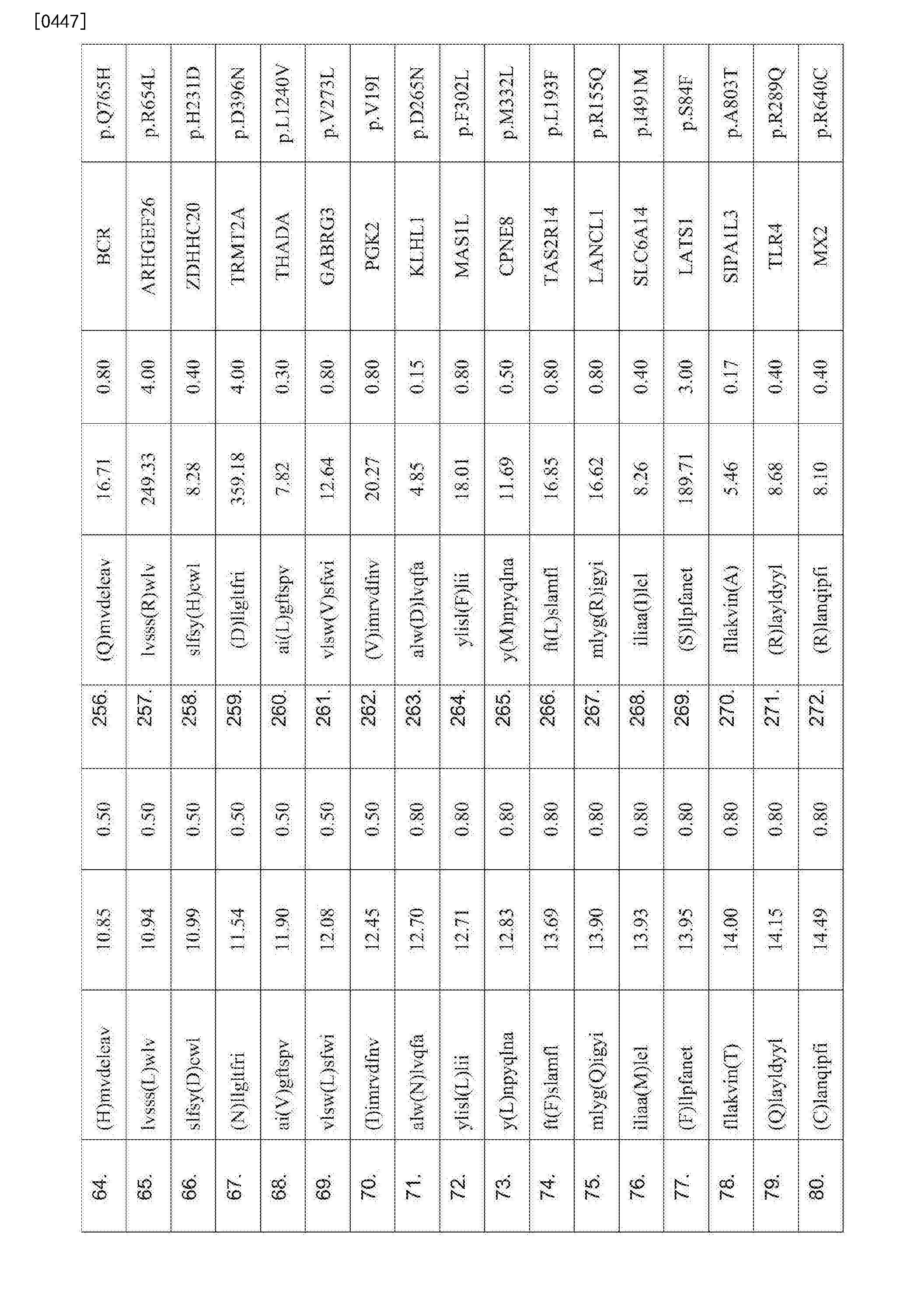 Figure CN107847572AD00741