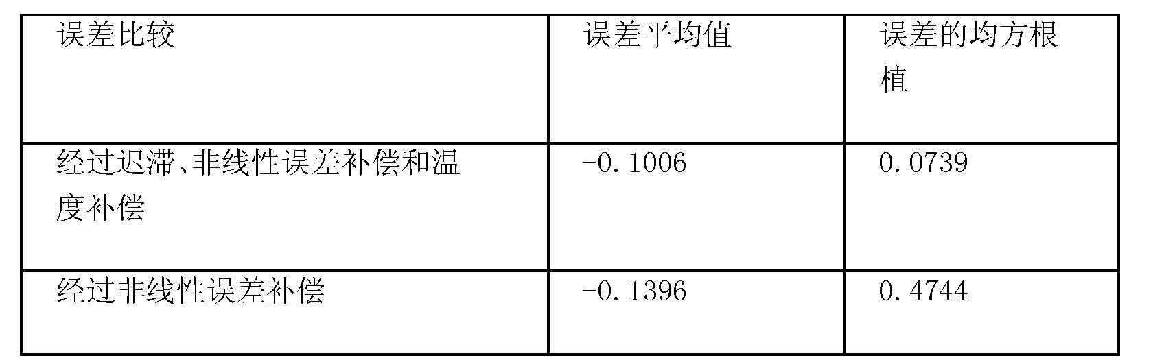 Figure CN101858811BD00121