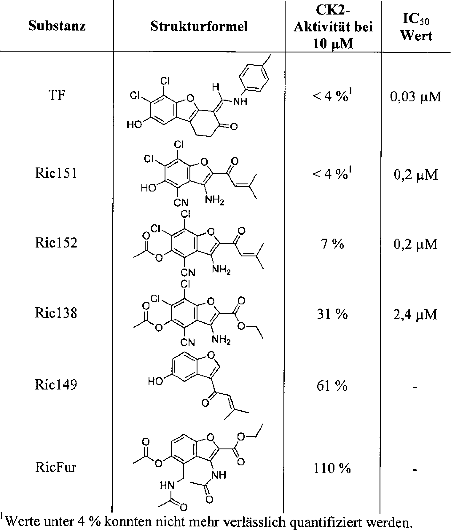 DE102010025173A1 - Using Dibenzofuranonderivaten for inhibiting ...