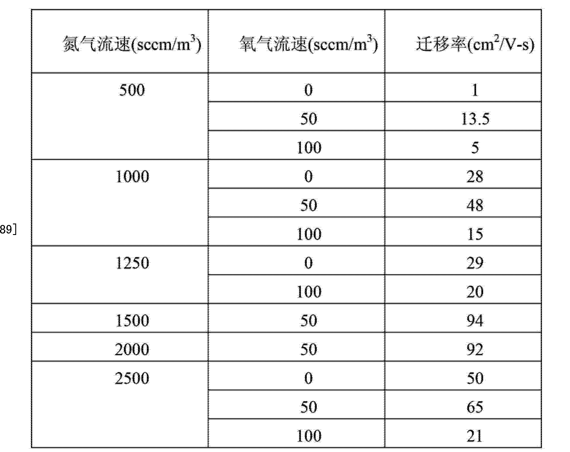 Figure CN103151378AD00181