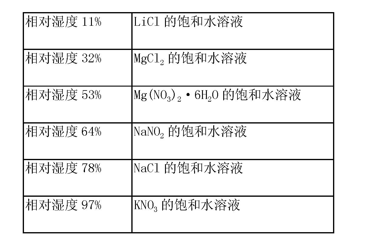 Figure CN103189375AD00111