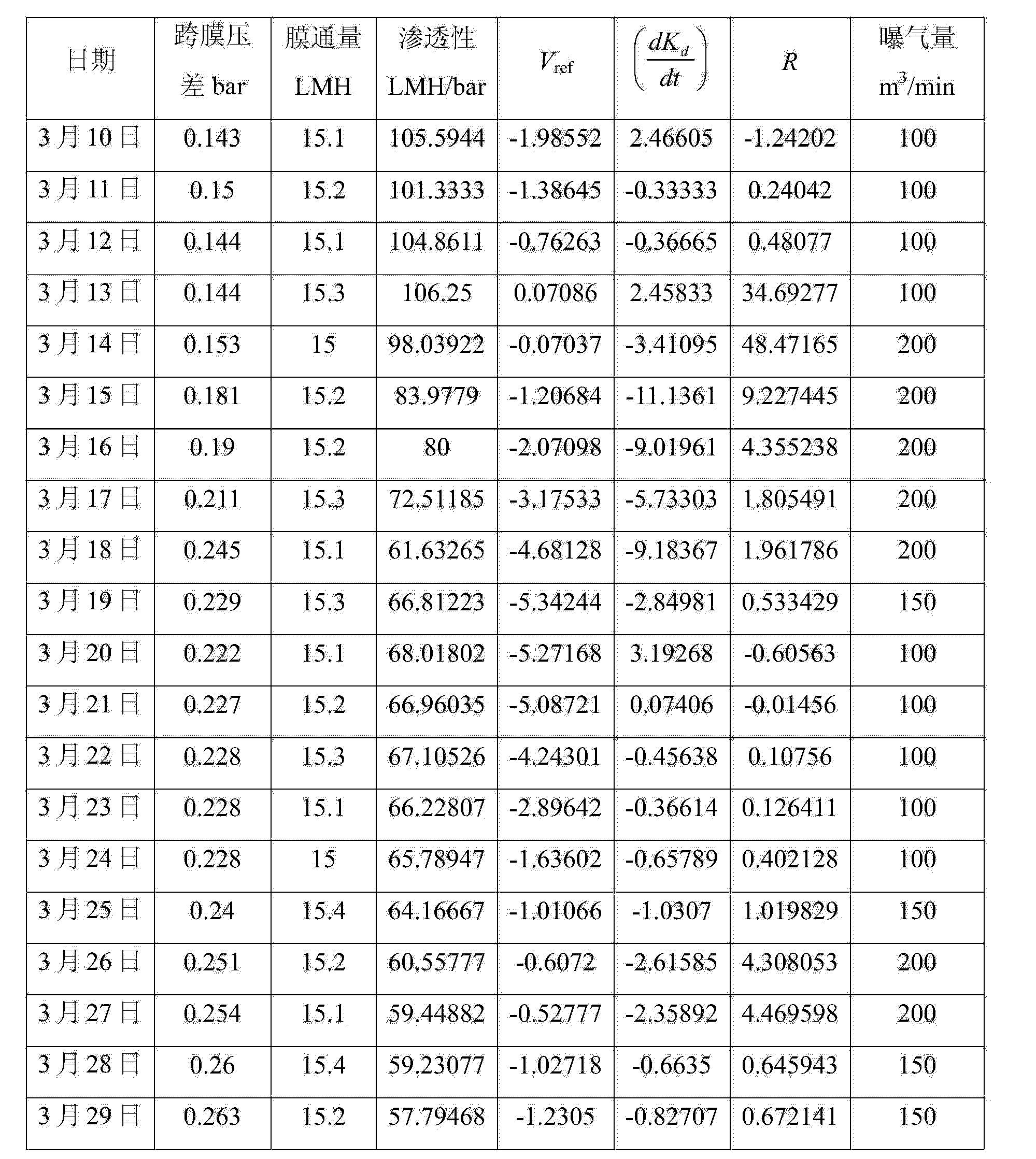 Figure CN103176483BD00101