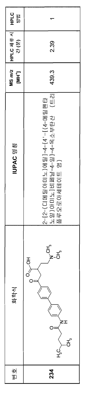 Figure 112007082249387-PCT00217