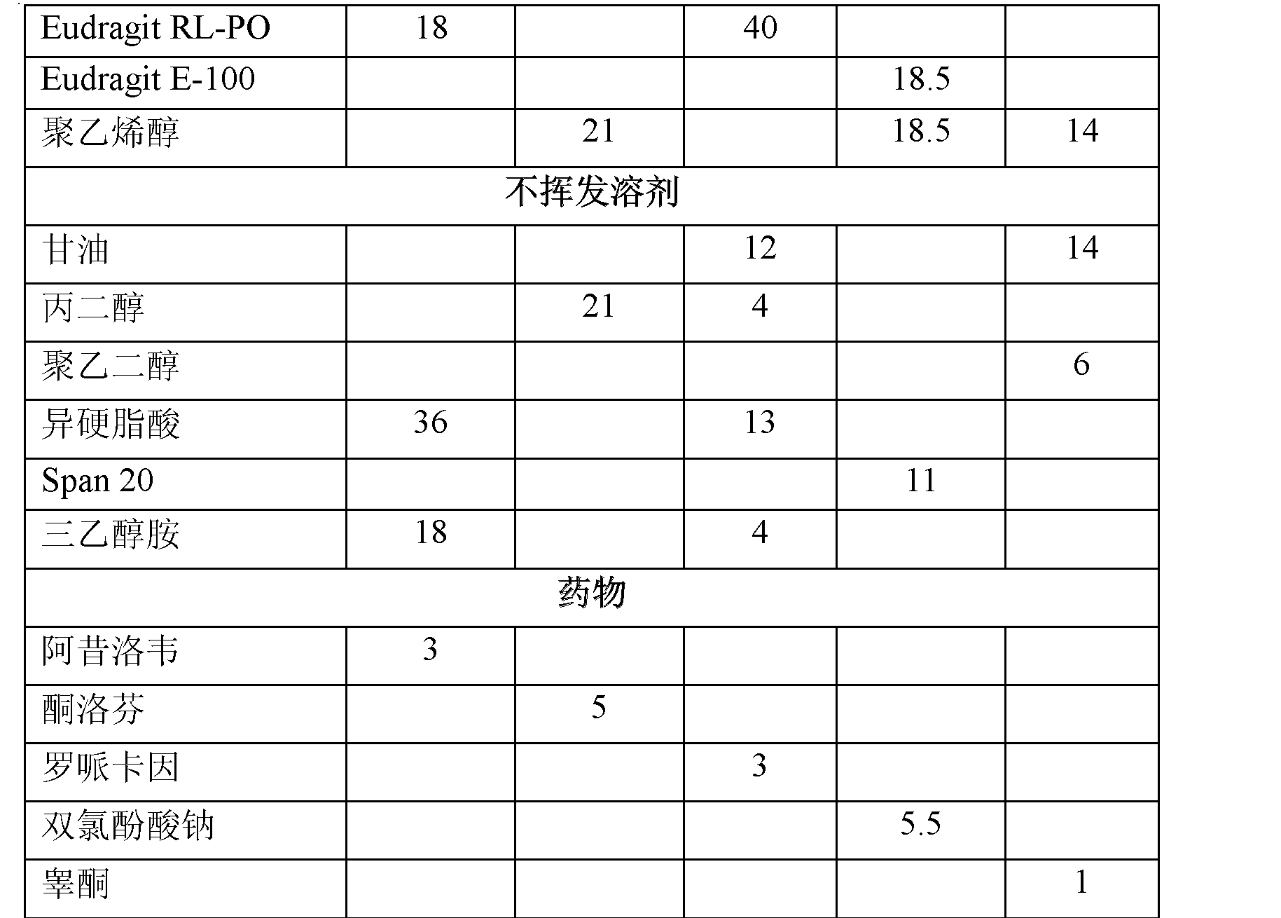 Figure CN102670567AD00371