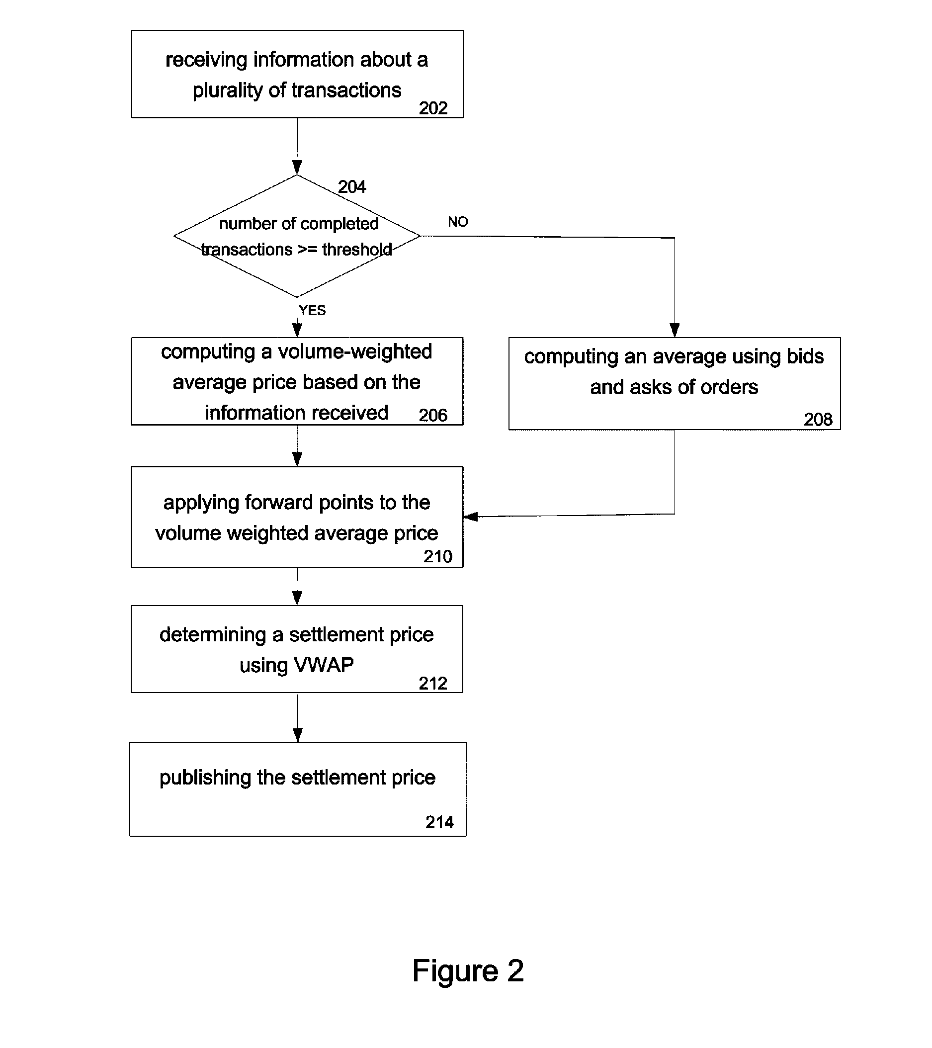 US8510209B2 - Settling over-the-counter derivatives using synthetic
