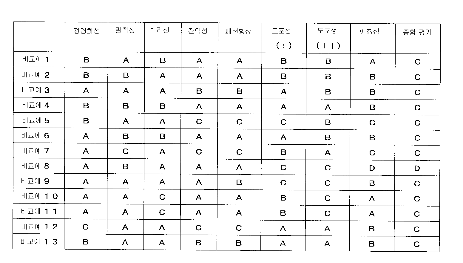 Figure 112008005796672-PAT00036